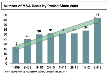 number of MA deals